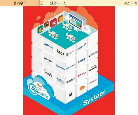 인프라닉스, 플랫폼부터 제품, 관리까지 일괄 서비스 제공